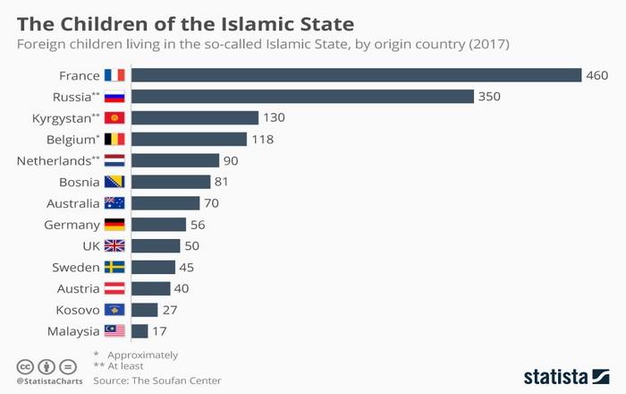 Παιδομάζωμα: 1500 παιδιά στα δίχτυα του Ισλαμικού Κράτους