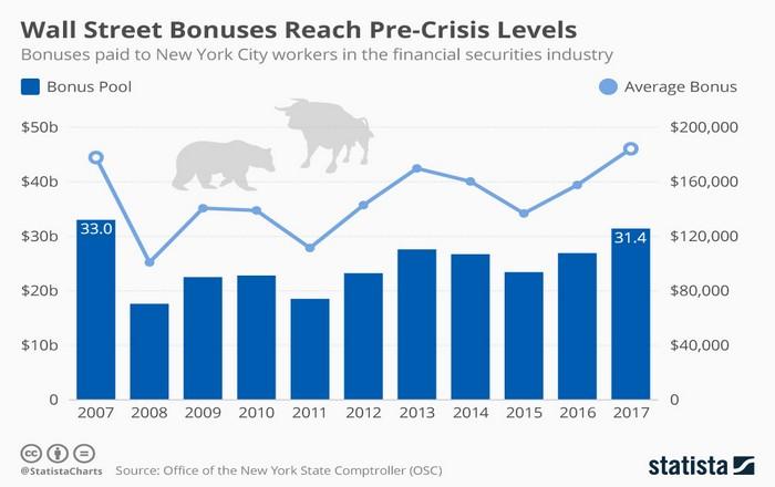 Τα golden boys της Wall Street νίκησαν την κρίση