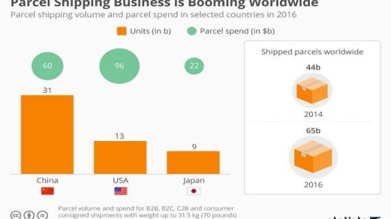 Εκρηκτική άνοδος στις παγκόσμιες αποστολές δεμάτων, λόγω ηλεκτρονικού εμπορίου