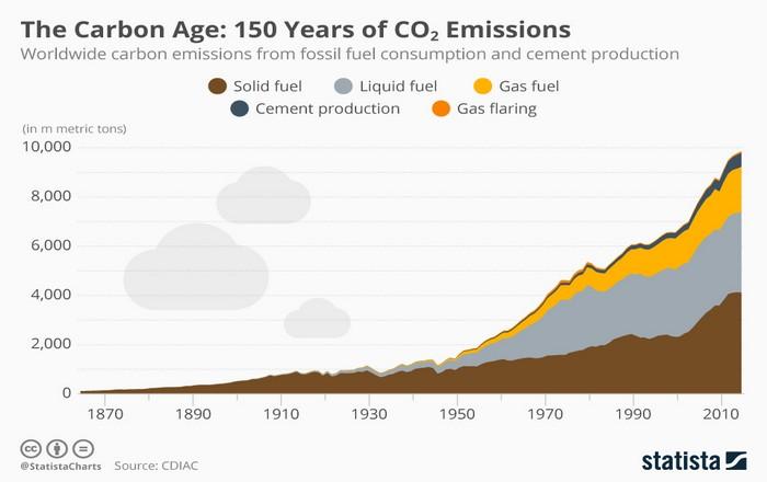 """Η κλιματική αλλαγή συμβαίνει, δεν είναι """"θεωρία συνωμοσίας"""""""