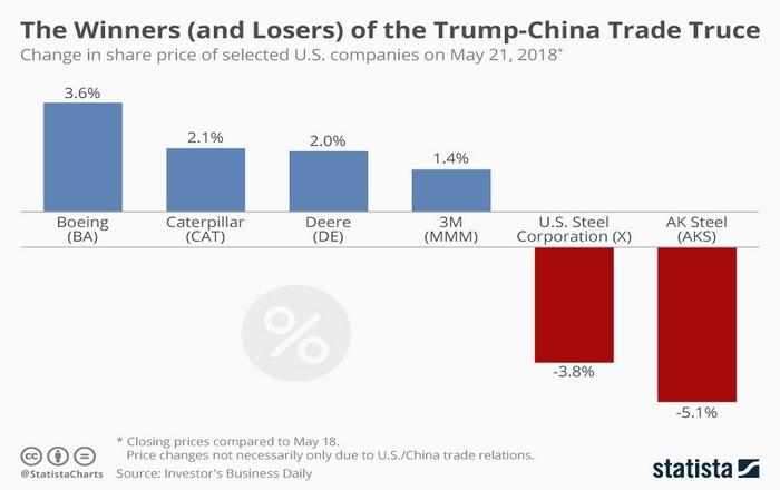 Εμπορική εκεχειρία ΗΠΑ-Κίνας: Ο χάλυβας ο μεγάλος χαμένος, ποιοί κερδίζουν