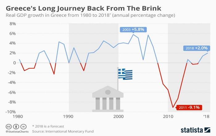 Το ελληνικό come back σε αναπτυξιακούς όρους
