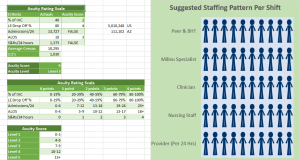 Crisis Receiving Center Staffing Calculator