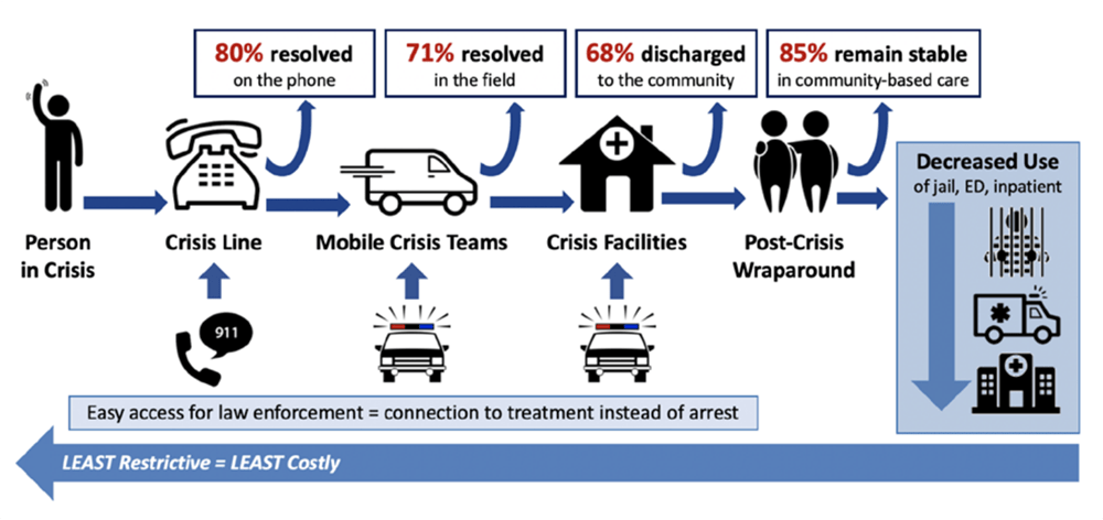 Crisis System: Alignment of services towards a common goal
