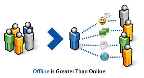 cunoscut offline prin intermediul online-ului