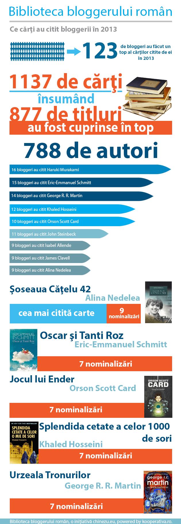 biblioteca bloggerului roman infografic