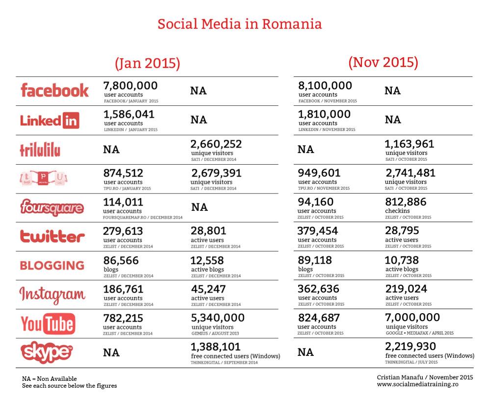 social media romania - ianuarie - noiembrie 2015