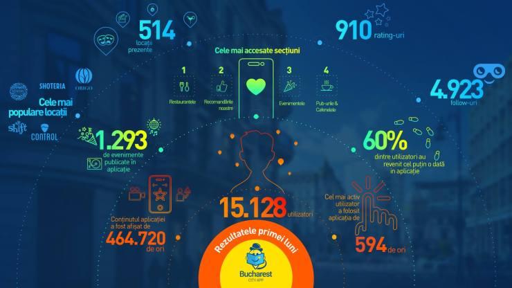 lucruri de făcut în București - bucharest city app