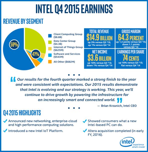 Infografic - Rezultatele financiare Intel in T4 2015