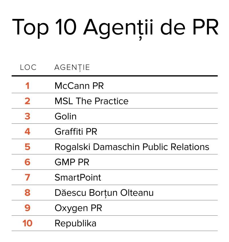 top 10 agentii de PR