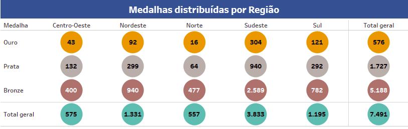 Resultado obmep 2017