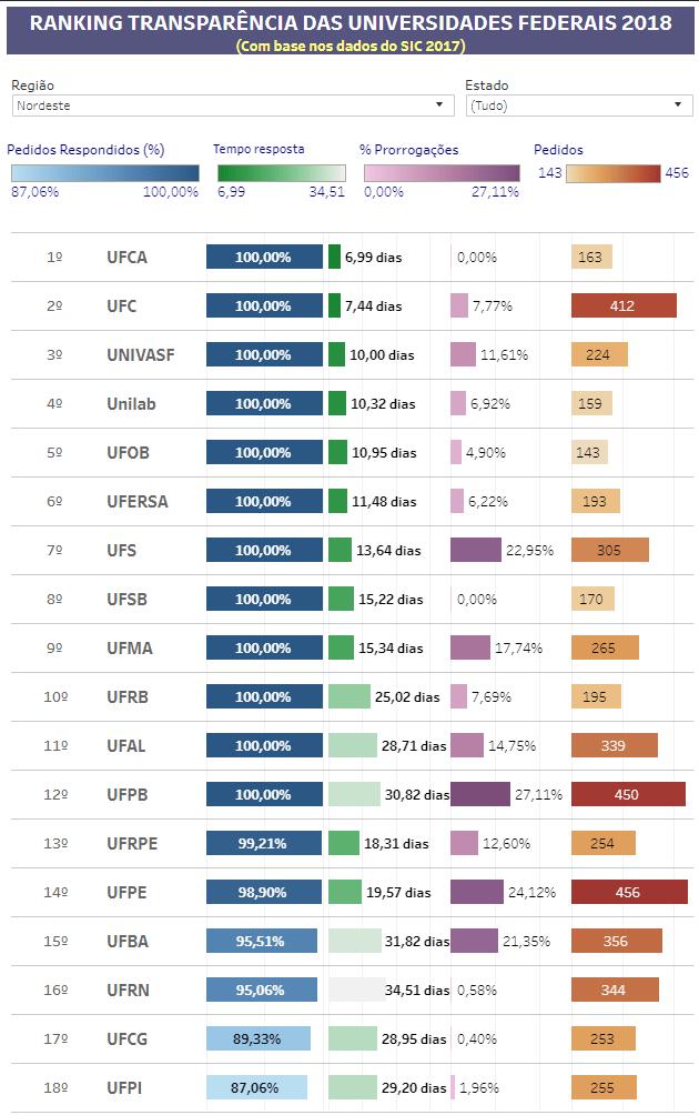 ranking transparência nordeste