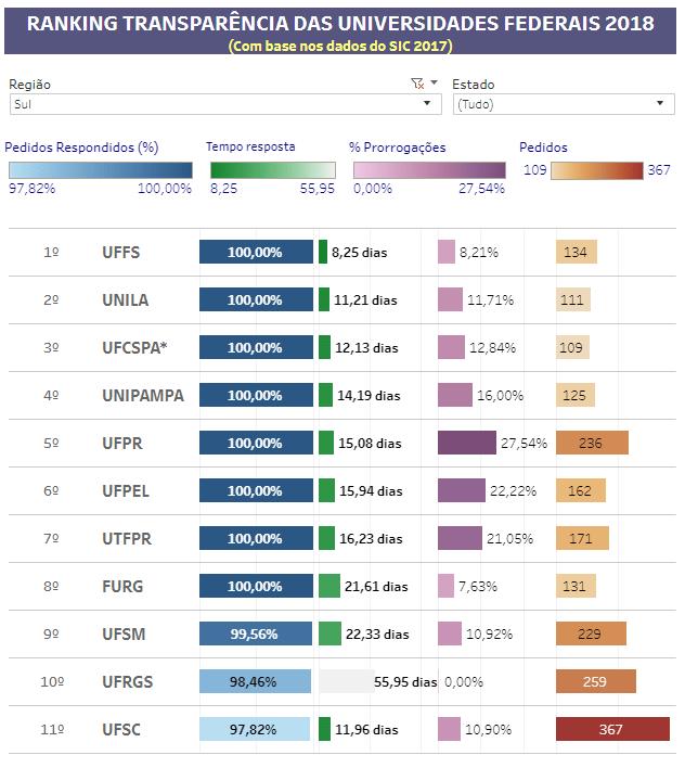 ranking transparência sul