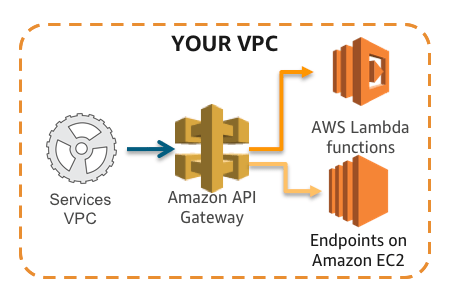 API Privada con Serverless Framework, AWS y VPCs.