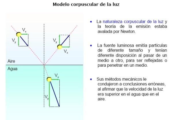 cristinaarce_modelo_corpuscular_luz