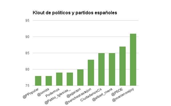 Políticos españoles en Twitter