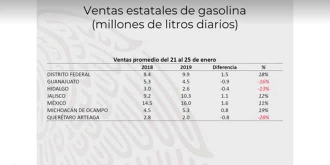 Falta 13% para que se regularice la venta de combustible en Hidalgo
