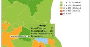 casos/Hidalgo/Covid-19/muertes