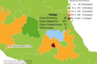 Suma Hidalgo dos casos positivos más de Covid-19; 34 en total