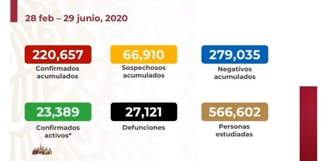 México 27 mil muertes Covid-19: Ssa