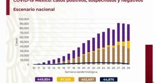 México 400 mil contagios Secretaría de Salud