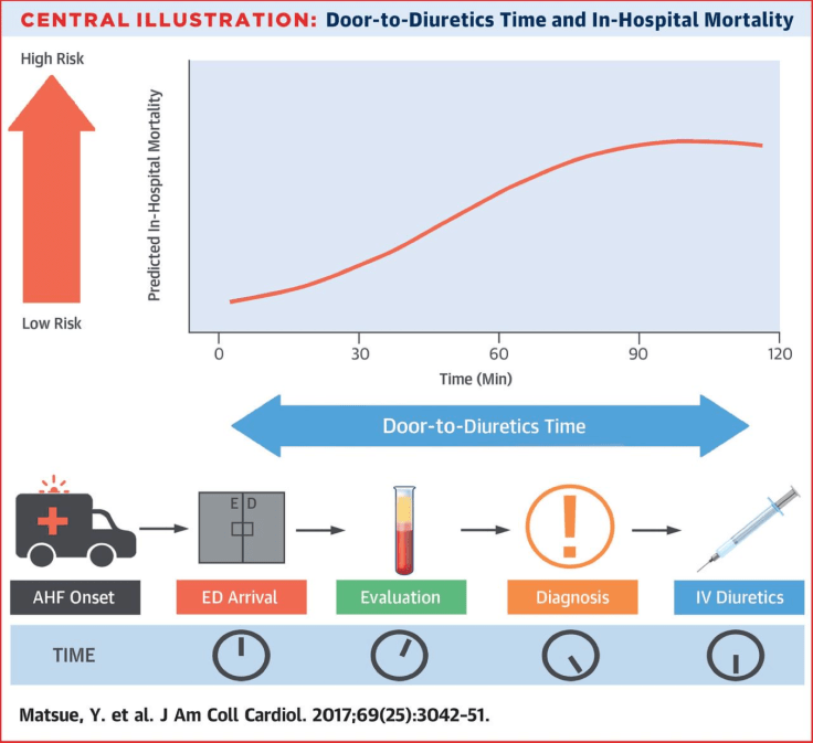 Diuretics and Mortality