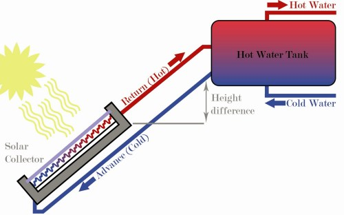 small resolution of how hot water recirculation diagram