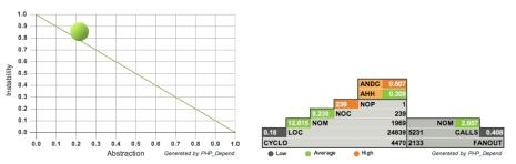 PHP_Depend metrics