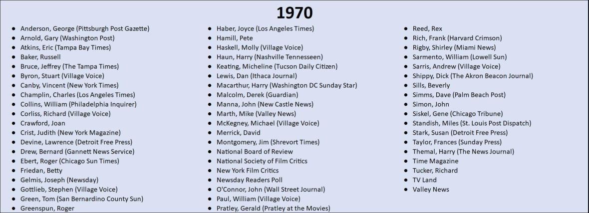 1970 Top 10 Lists