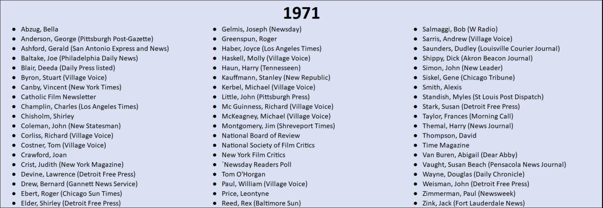 1971 Top 10 Lists