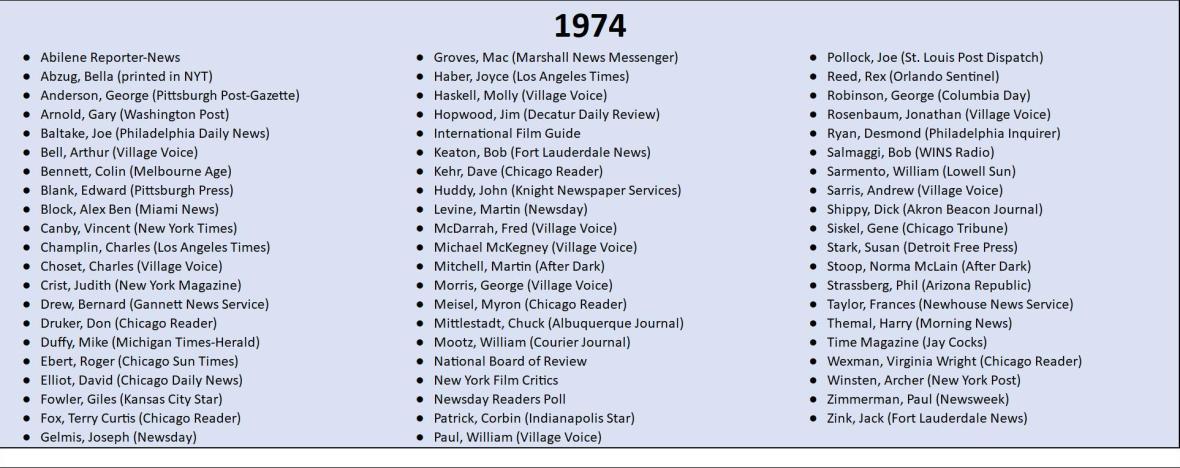 1974 Top 10 Lists