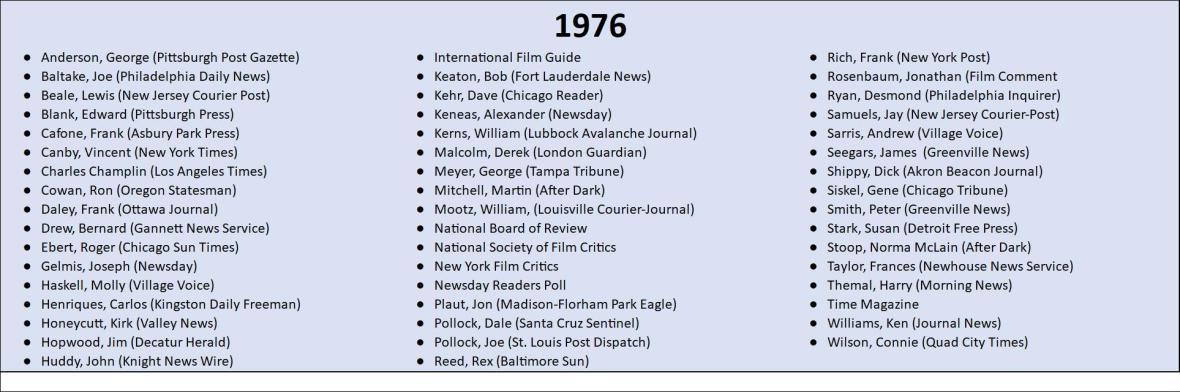 1976 Top 10 Lists