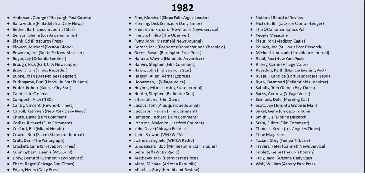 1982 Top 10 Lists