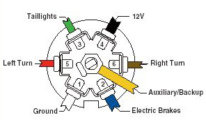 Wiring Diagram For Table L S moreover 7 Plug Wiring Diagram For 2003 F150 Xl Ford additionally Wiring Diagrams For A Trailer With 7 Way furthermore How To Wire Up A 7 Pin Trailer Plug Or Socket 2 additionally Semi 7 Pin Trailer Wiring Diagram. on seven way trailer wiring diagram