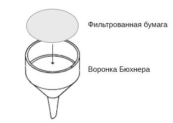 фильтрованная бумага и воронка Бюхнера