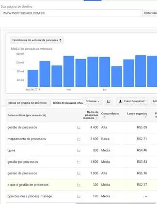 buscas no google adwords números