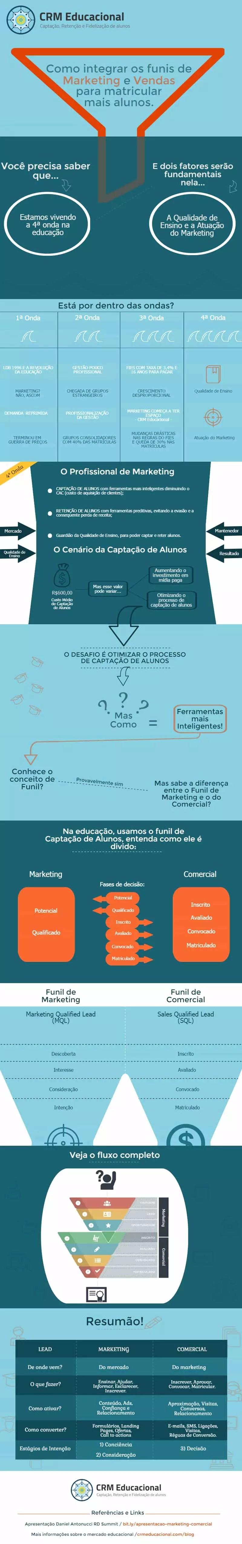 ensino superior brasileiro funis de marketing e vendas