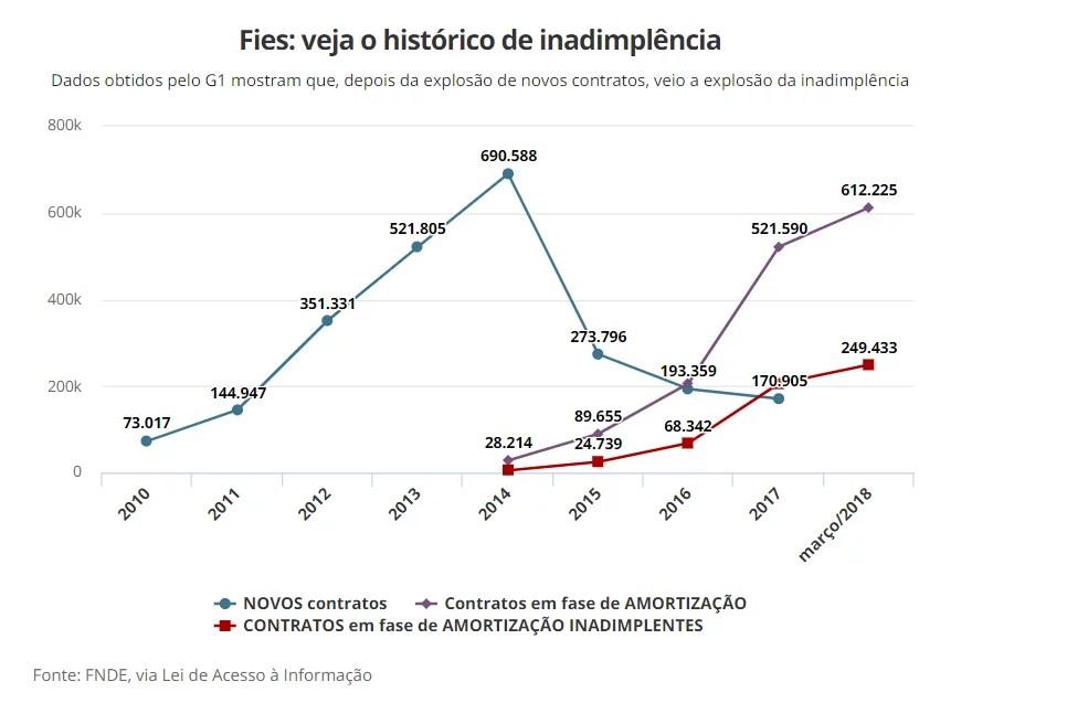 6º Panorama do Mercado Educacional: FIES e os novos financiamentos estudantis – a história se repete?