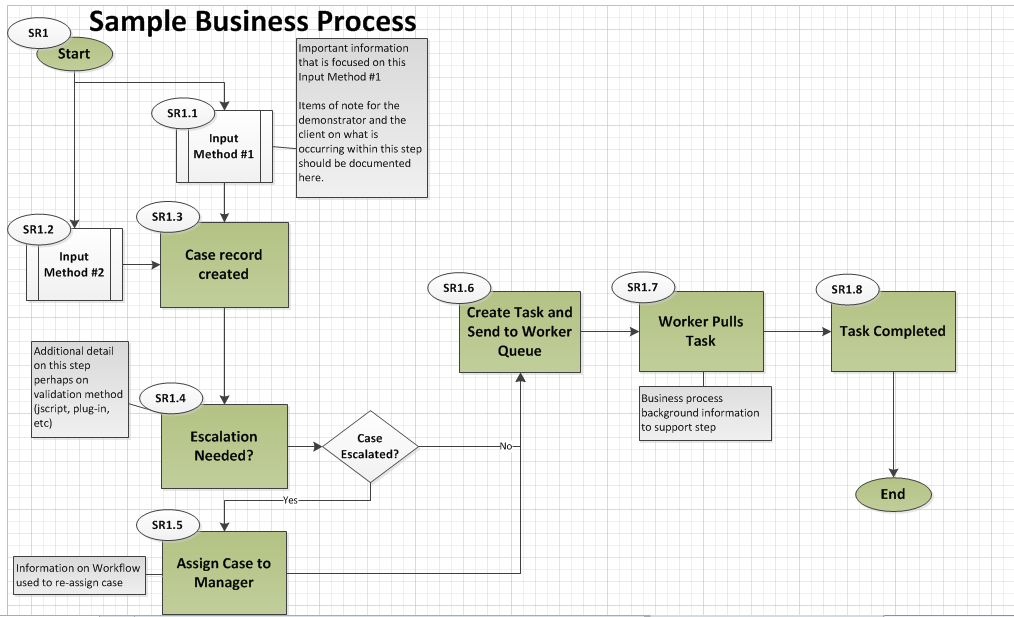 crm workflow diagram oxygen bohr model planning and executing an effective solution review