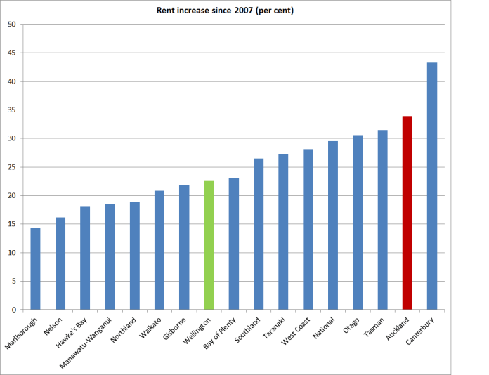 rents increase since 07