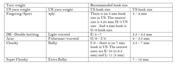 yarn-weight