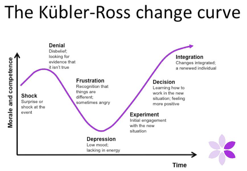 Crocus Coaching and Development » The-Change-Curve[1]