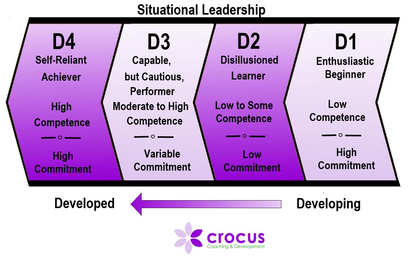 situational leadership model diagram 2002 jeep liberty engine self