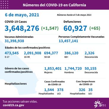 California datos pandemia COVID-19