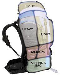 distribucion mochila viaje