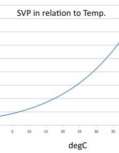 Svpg also calculation of vapour pressure deficit cronklab rh cronklabdot