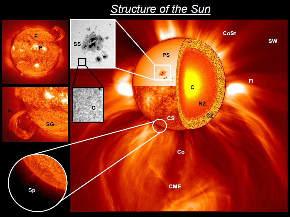 medium resolution of labeled diagram of the sun