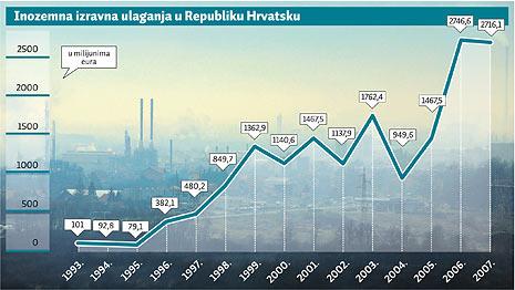 FDI graf