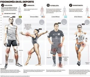 Fisonomía en el deporte