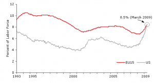 US and EU-15 unemployment rates since 1993